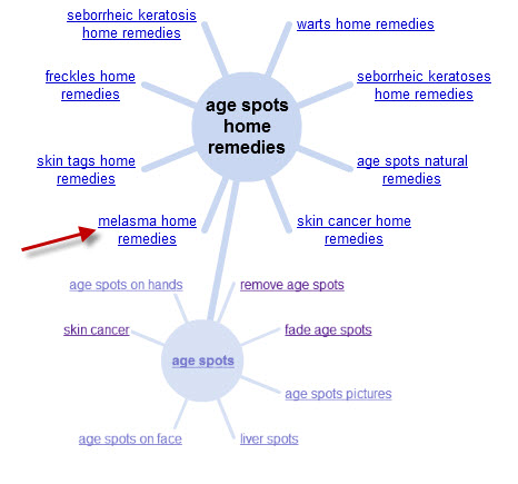 Age Spots Home Remedies